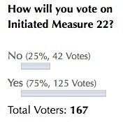 IM 22 DFP Poll
