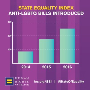 Human Rights Campaign, up trend in anti-LGBT bills, 2014–2016.