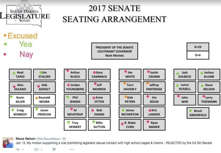 Vote on legislator–intern/page sex ban, as counted by Sen. Stace Nelson, 2017.01.13.