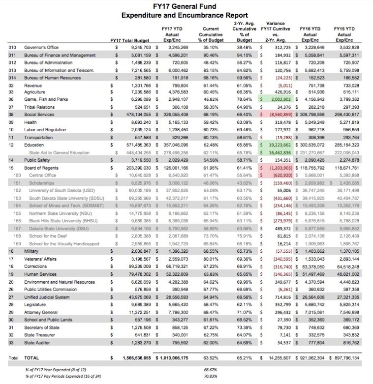 FY2017 General Fund Expenditure/Encumbrance Report thru Feb 2017