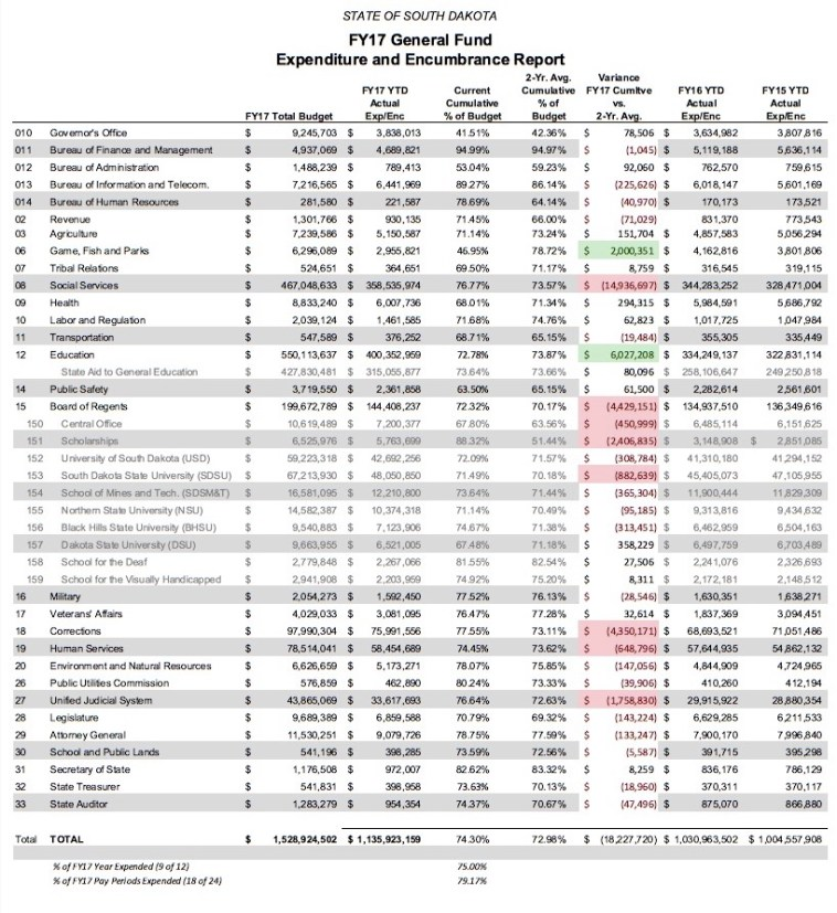 Legislative Research Council, FY2017 General Fund Expenditure/Encumbrance Report thru Mar 2017