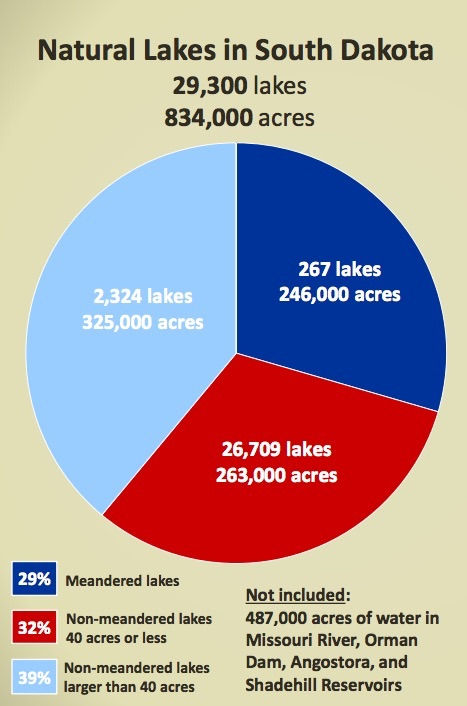 "Game Fish and Parks, ""Recreational Use of Water over Private Land,"" slideshow presented to nonmeandered waters interim committee, 2017.04.27, p. 25."