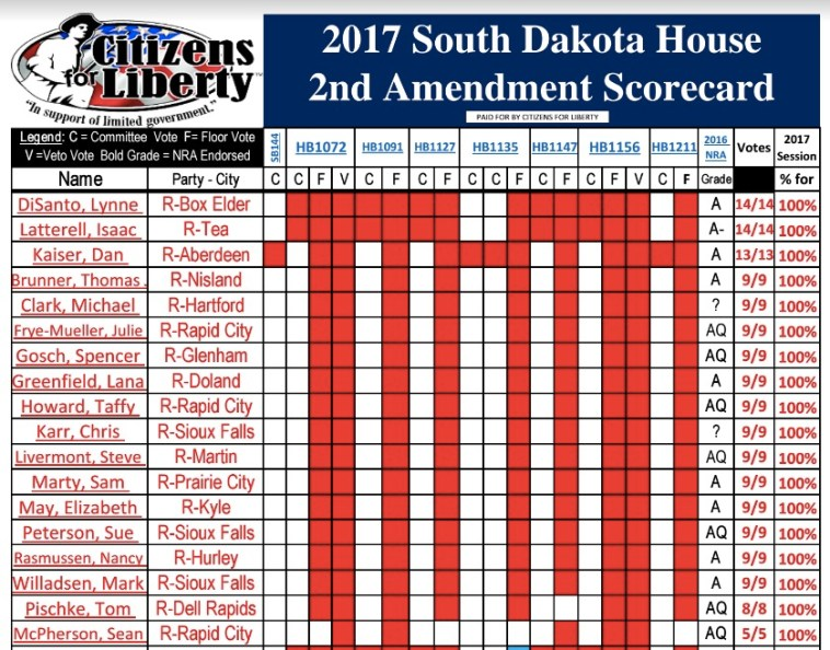 SD Citizens for Liberty 2nd Amend Scores 2017 House