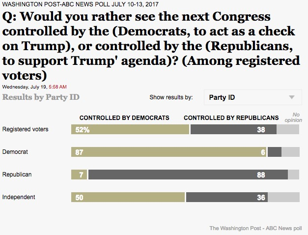 WaPO/ABC poll Dem/GOP control Congress
