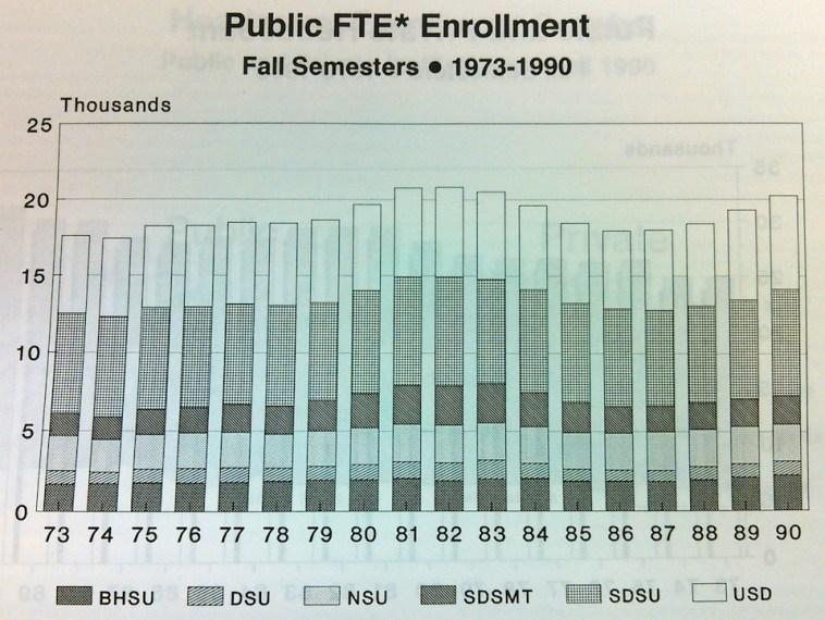 SDBOR, Higher Education Enrollment Info, Fall 1990, p. VI.