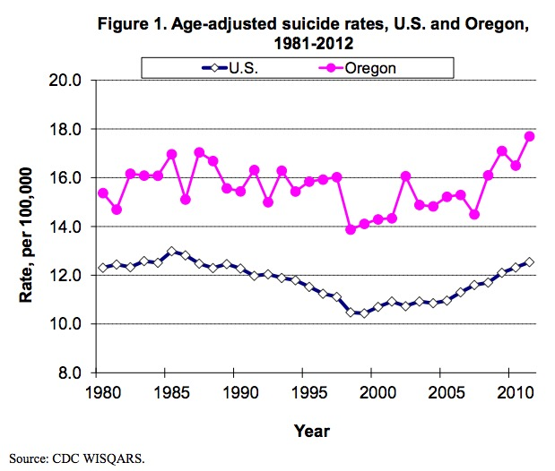 From Xun Shen and Lisa Millet, Suicides in Oregon: Trends and Associated Factors. 2003-2012. Oregon Health Authority, Portland, Oregon, p. 9.