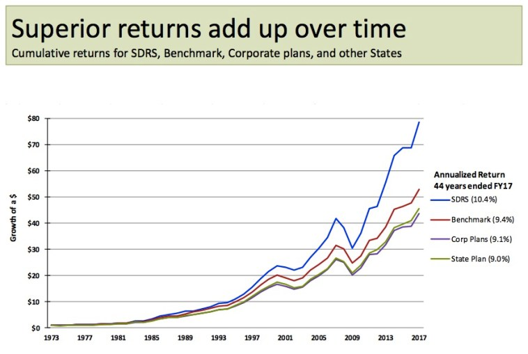 SDRS returns compared to benchmark, corporate, and other state plans, 1973–2017.