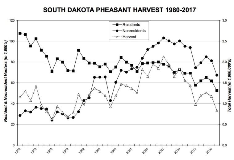 Dakota free press south dakota 39 s true liberal media for South dakota game fish