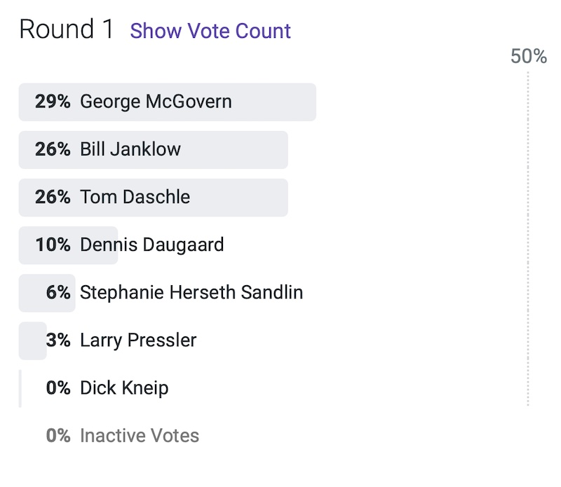 SD historical poll, RankIt, 2021.05.19.