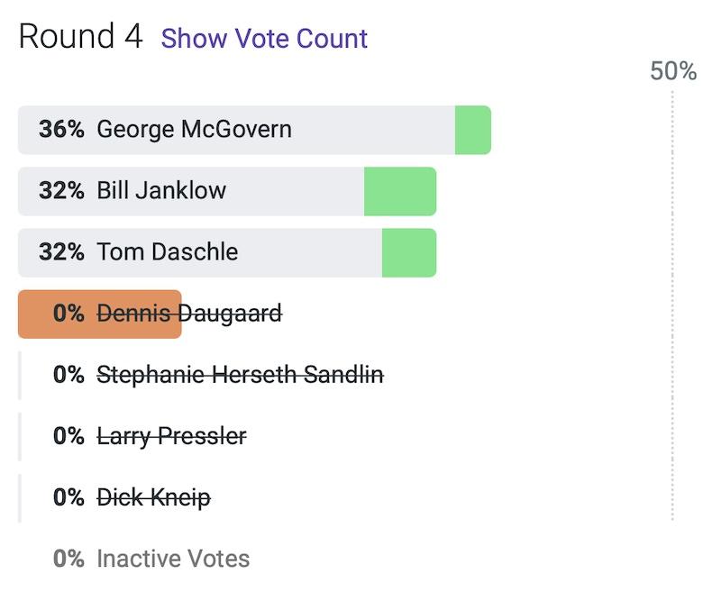 SD historical poll, RankIt, 2021.05.19, Round 4.