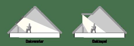 dakvenster vs dakkapel Ideale lichthoeveelheid VELUX