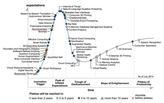 Gartner Hype Cycle for Emerging Technologies, 2015
