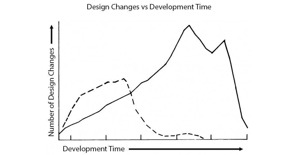 The High Cost of Late-Stage Design Changes