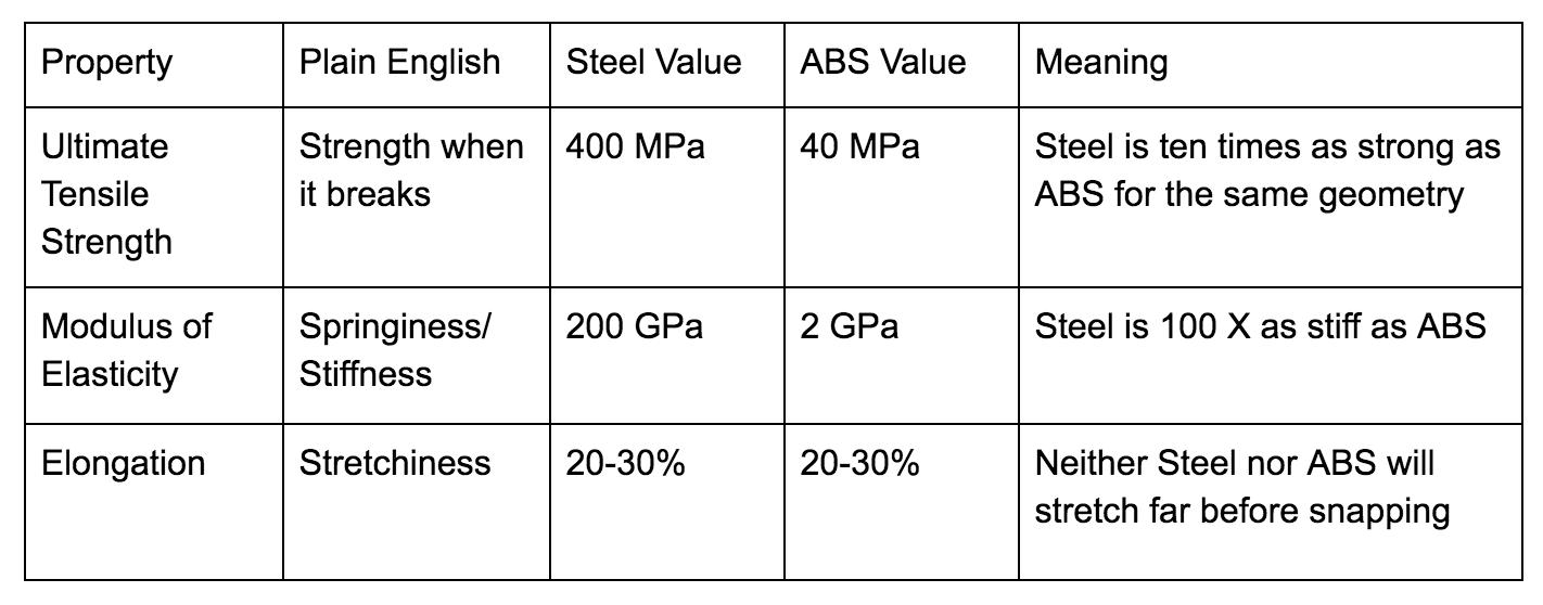 cheat Sheet For Tensile Properties