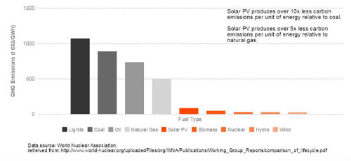 The Positive and Negative Environmental Impacts of Solar