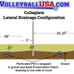 Beach Volleyball Court Diagram 2008 Ford Escape Trailer Wiring Sand For Sale 2 Prepping The Site