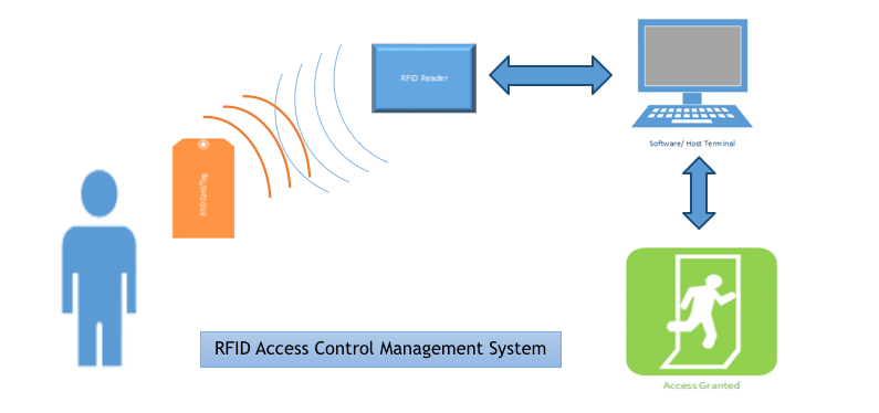 RFID Access Control | RFID Door Entry Systems