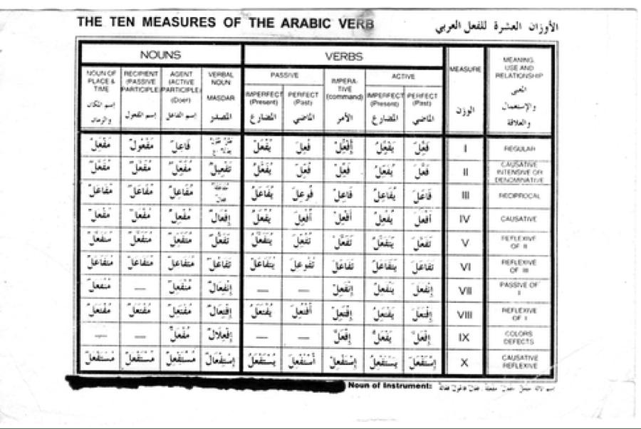 Dliverbchart also arabic verbs not  stranger rh dalealegriaamicorazon wordpress