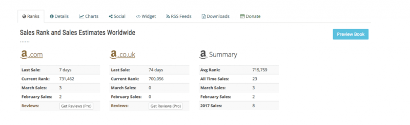 Sales Rank and Sales Estimates Worldwide table from NovelRank for Tracking Book Sales Rank