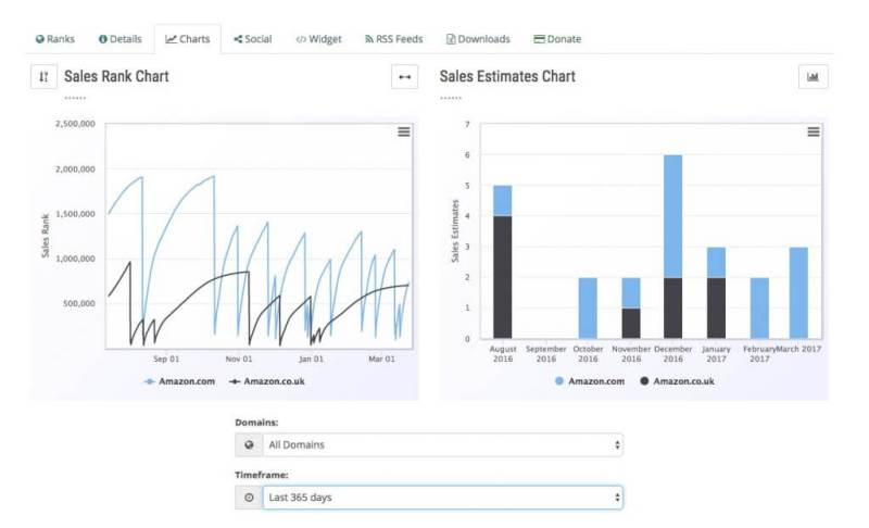 Sales Rank and Sales Estimates Charts from NovelRank for Tracking Book Sales Rank