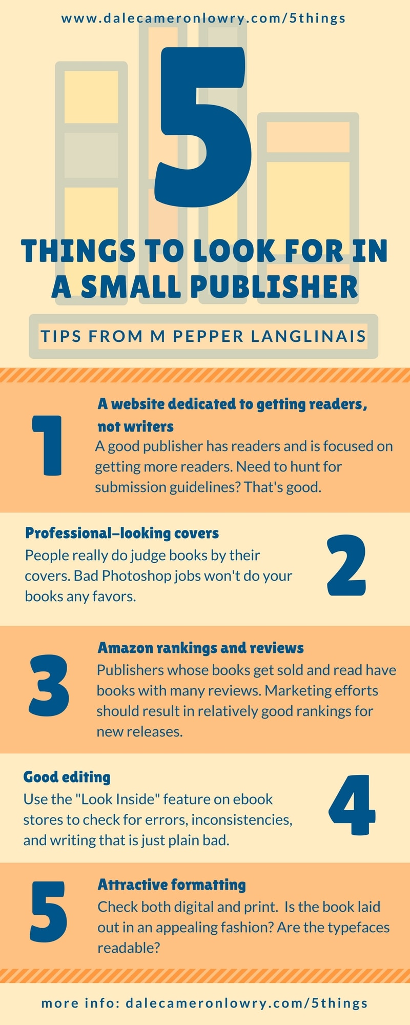 """Infographic with the following text source: dalecameronlowry.com/5things 5 Things to Look for in a Small Publisher Tips From M Pepper Langlinais A website dedicated to getting readers, not writers A good publisher has readers and is focused on getting more readers. Need to hunt for submission guidelines? That's good. Professional-looking covers Sorry, but people really do judge books by their covers. Crap covers that look like bad Photoshop jobs won't do your books any favors. Amazon rankings and reviews Publishers whose books get sold and read have books with many reviews. Marketing efforts should result in relatively good rankings for new releases. Good editing Use the """"Look Inside"""" feature on ebook stores to check for errors, inconsistencies, and writing that is just plain bad. Attractive formatting Check both digital and in print. Is the book laid out in an appealing fashion? Are the typefaces readable? more info: dalecameronlowry.com/5things"""