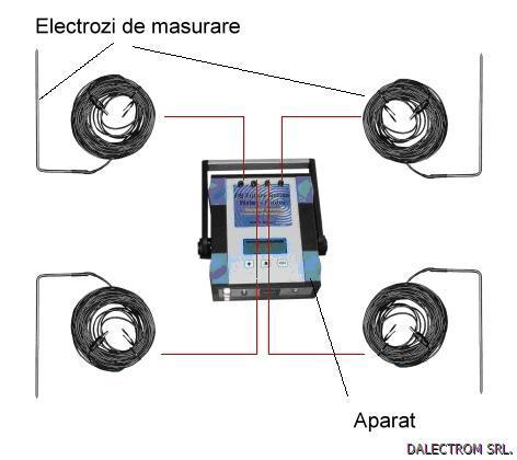 detectoare de metale magneti