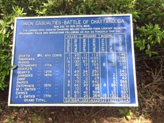Union Casualties - Battle of Chattanooga