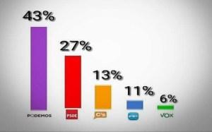 Podemos adelanta al PSOE
