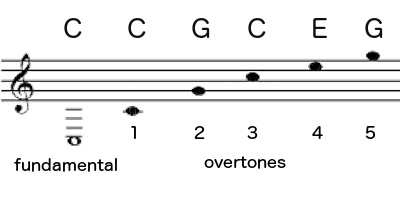 i dont mean to startle you but thats a c major chord when you play a c you dont just hear a c you hear the pitches of a c - I Heard The Bells On Christmas Day Chords