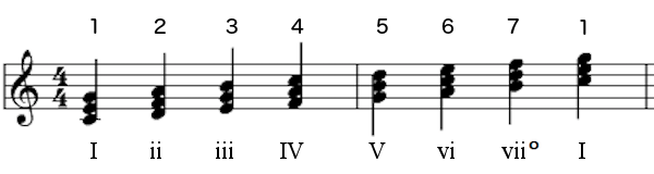 C Major scale with functions