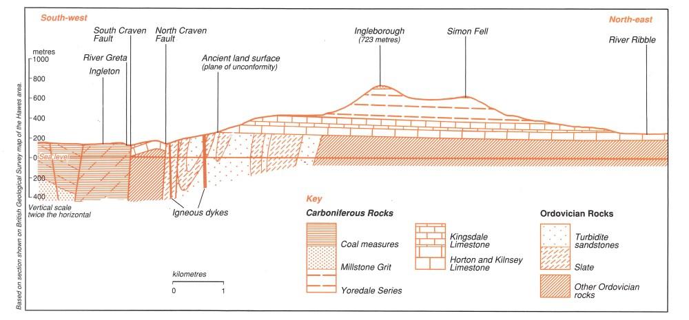 medium resolution of section through ingleborough ydnpa