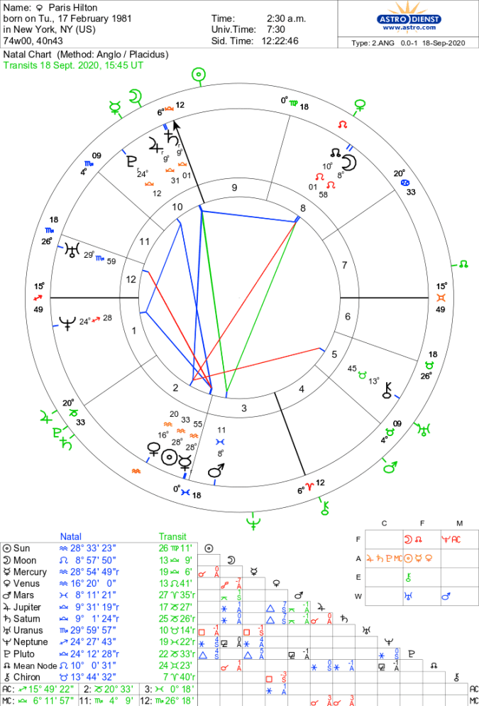 Natal Chart of Paris Hilton