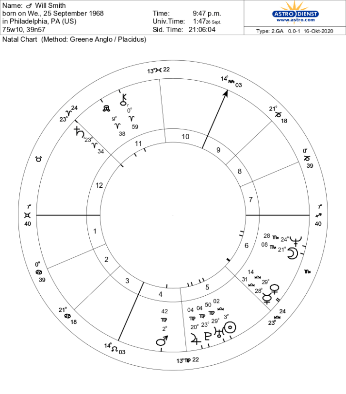 Natal Chart of Will Smith