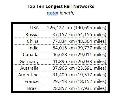 Top10LongestRailNetworks