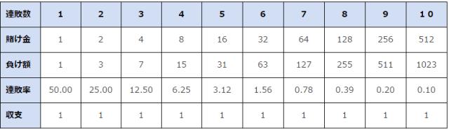 マーチンゲール法確率