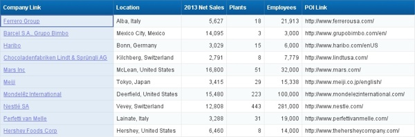Top 10 Candy Companies 06 Bad Sort 600