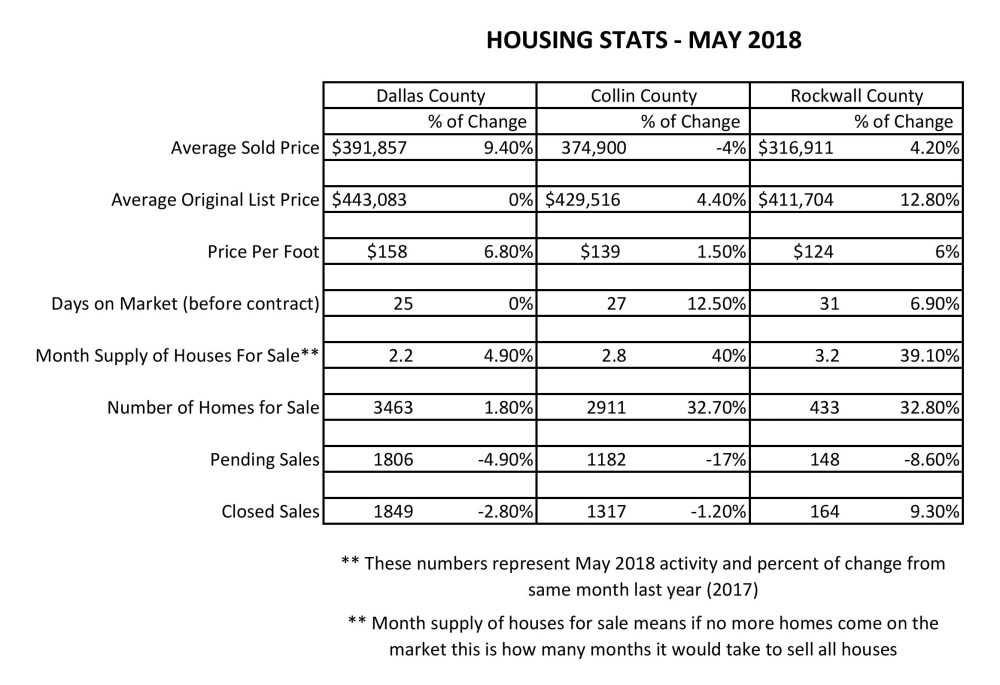 Housing stats May 2018-page-001