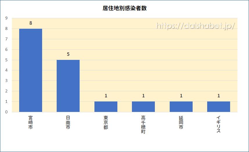 【速報】宮崎県新型コロナウイルスの感染者数の最新情報まとめ