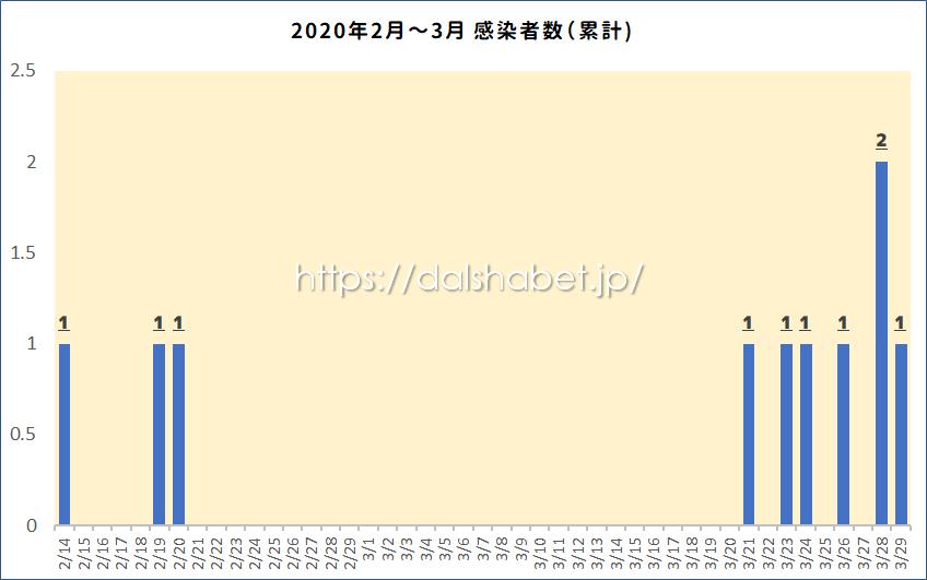 【速報】沖縄県新型コロナウイルスの感染者数の最新情報まとめ