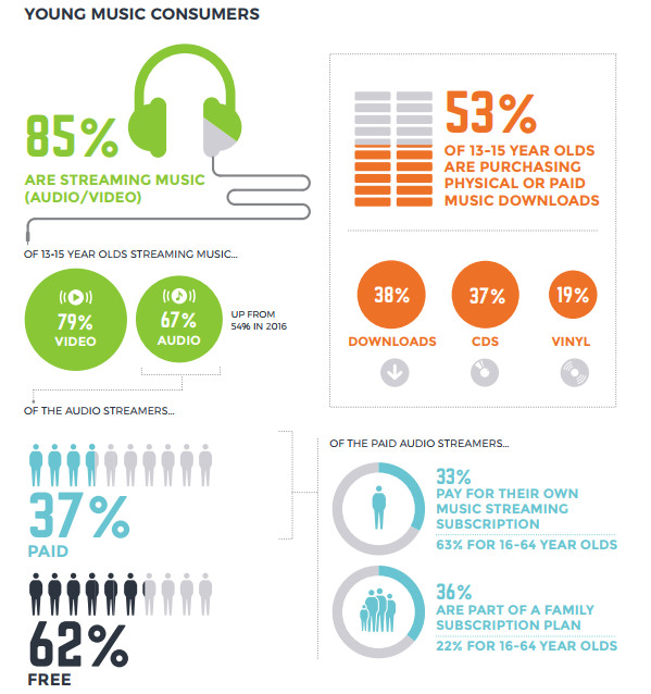 Young Music Consumers IFPI