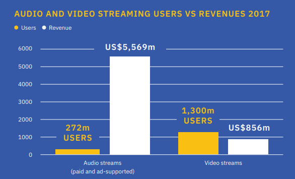 Audio video stream value gap ifpi