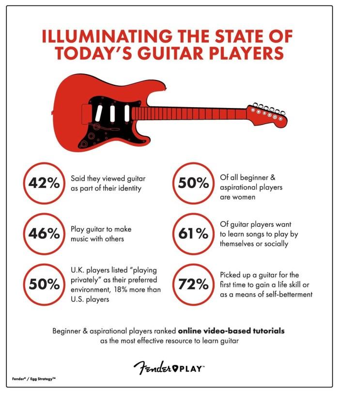 Fender woman infografika