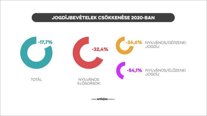 Jogdíjbevételek csökkenése 2020-ban
