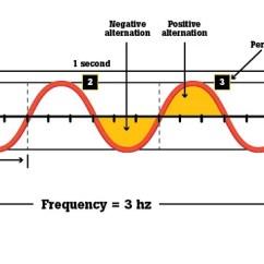 What Is A Frequency Diagram Allen Bradley Mcc Bucket Wiring Fluke