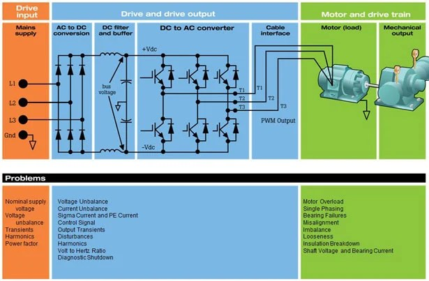 3 phase converter wiring diagram for 2 humbucker guitar how to troubleshoot motors and drives at the inputs fluke three motor drive system common problems
