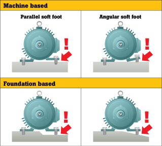 Motor Footing Vibration