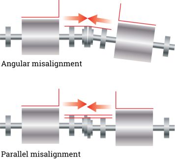 Shaft Misalignment
