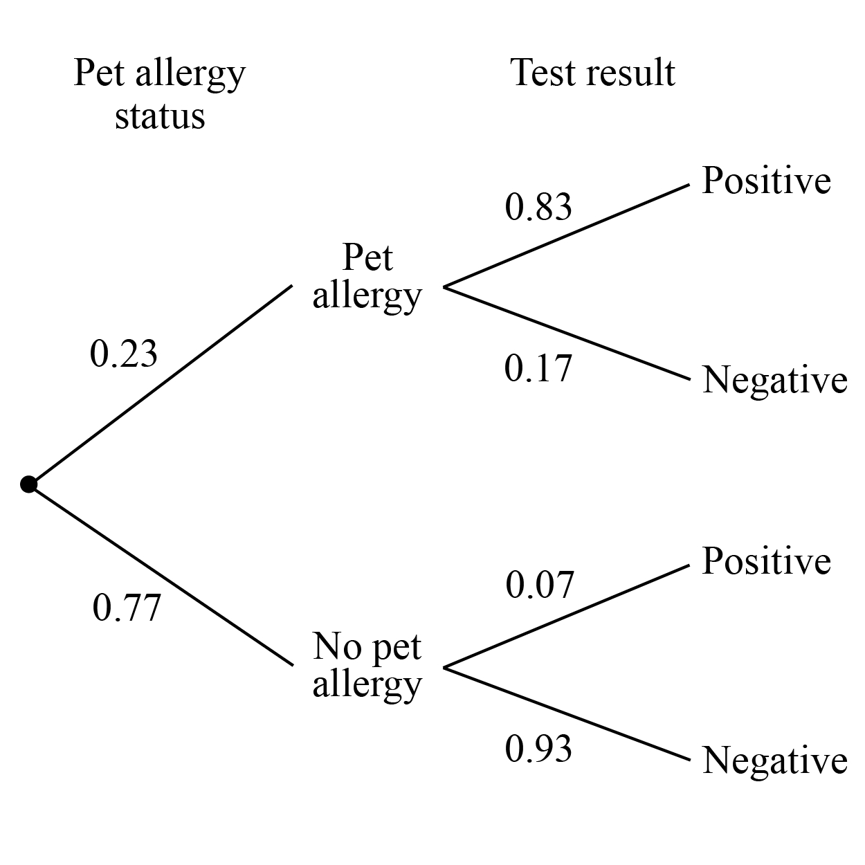 small resolution of test result pet allergy status positive 0 83 pet allergy 0 23 0 17 negative positive 0 07 0 77 no