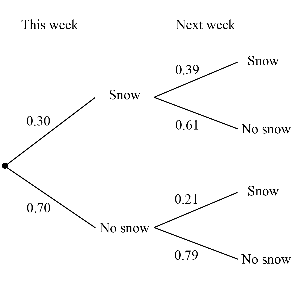 hight resolution of this week next week snow 0 39 snow 0 30 0 61 no snow snow 0 21 0 70 no