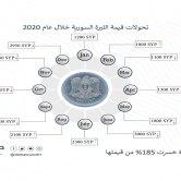 الليرة السورية فقدت 185% من قيمتها خلال عام 2020